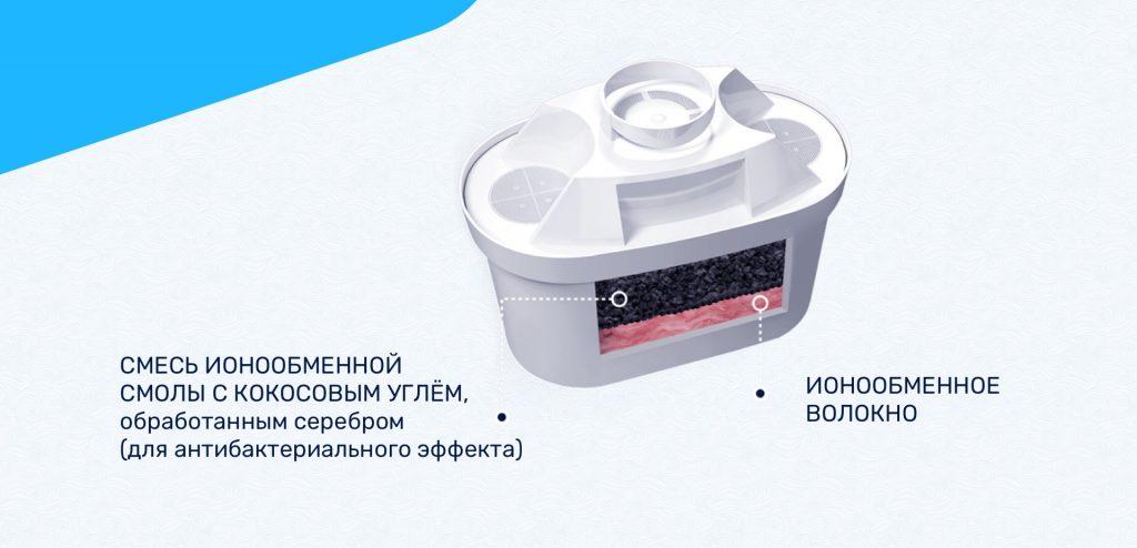 Научные разработки в создании фильтров Крынi